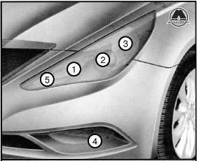 неисправности фар Hyundai Sonata