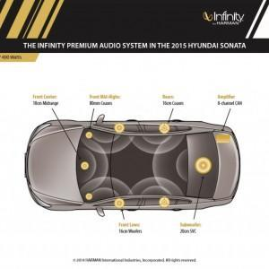 Обзор и описание Hyundai Sonata 2.4 2015 года(ограниченная серия)
