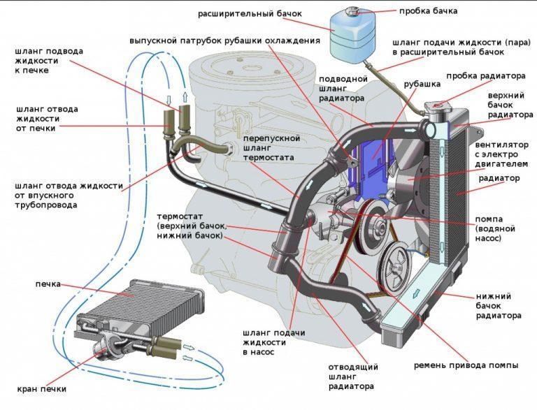 Система охлаждения ВАЗ 2106: недостатки, обслуживание, составляющие системы